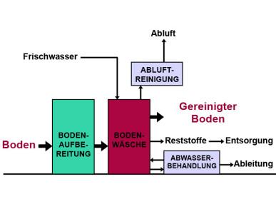 ASCA_3_ Bodenwaesche